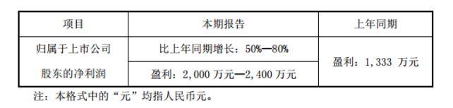 半年度业绩预告:太龙照明预增 雷曼股份预减缠绕垫